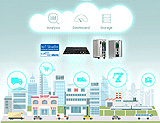 IoT Gateways with IoT Studio assist Business Fostering Cloud Connectivity